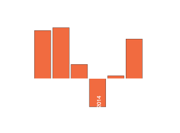Stope rasta proizvodnje i zaposlenosi u pojedinim oblastima prerađivačke industrije