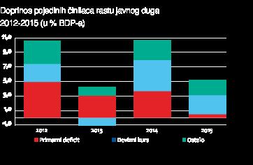 stopa rasta pojedinih industrijskih grana